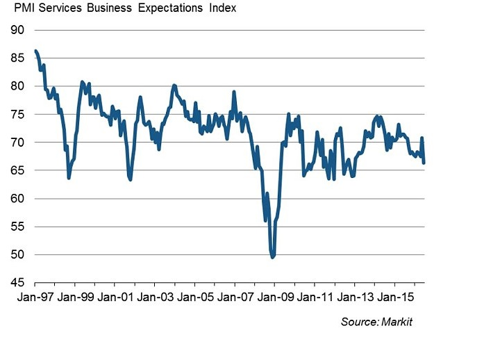 Brexit aftermath PMI Services Business Expectaions Index