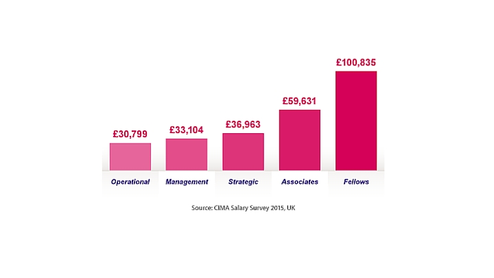 How much you can earn when studying for the CIMA qualification