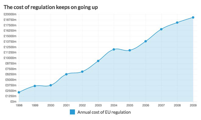 The cost of regulation keeps on going up