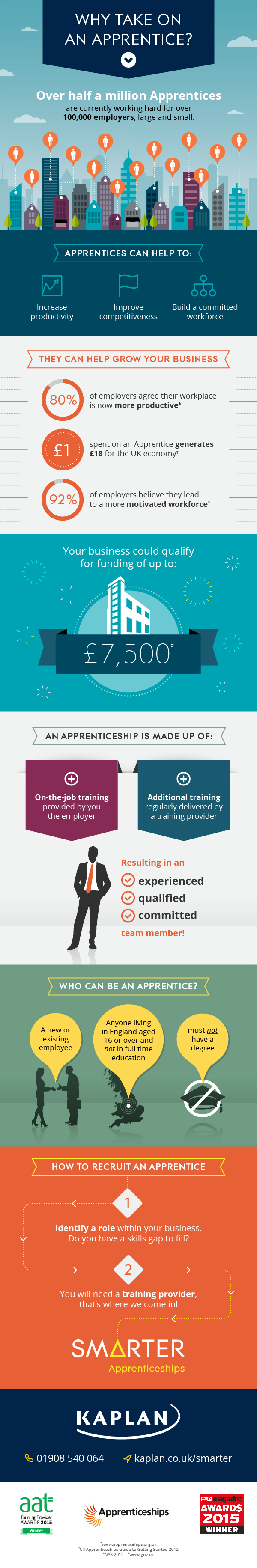 An infographic about the benefits of taking on an apprentice