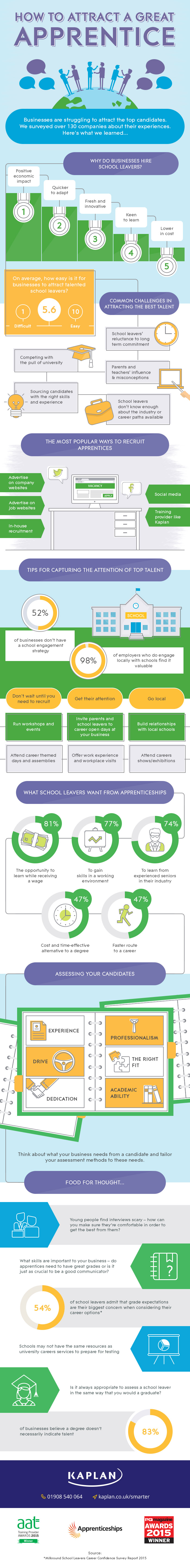 Infographic about attracting and recruiting great apprentices