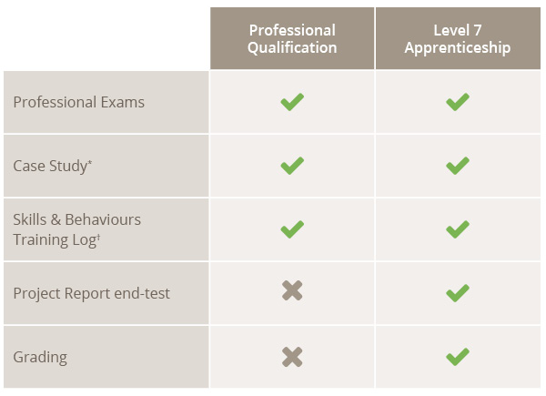 Apprenticeships Level 7 comparison table